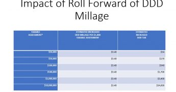 Financial Impact of Millage Increase for Proposed Infrastructure Plan